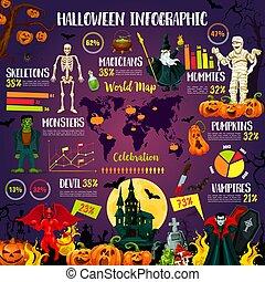 infographic, 假日, october, 万圣节前夜, 图表