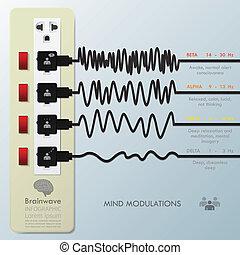 infographic, 心, 変調, brainwave