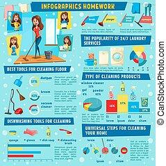 infographic, 房子, 家务劳动, 矢量, 打扫