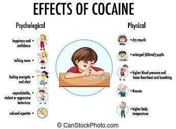 infographic, cocaína, información, efectos