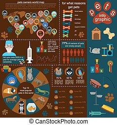 infographic, elementos, doméstico, animais estimação