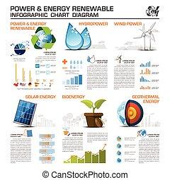 infographic, energie, tabelle, erneuerbar, macht, diagramm