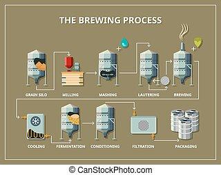 infographic, estilo, cervecería, plano, proceso