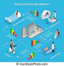infographic, isometric, conceito, médico, reabilitação