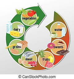 Infographic of groups of food - vegetables, dairy, grains, meat, fruits, sweets and water