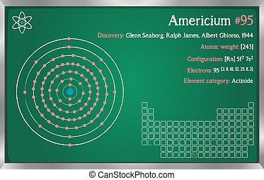 Infographic of the element of Americium - Detailed ...