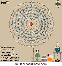 Infographic of the element of Americium - Large and colorful...
