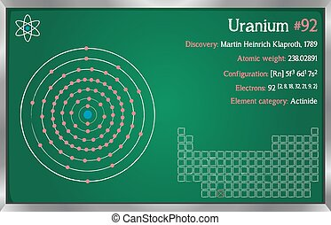 Infographic of the element of Uranium - Detailed infographic...