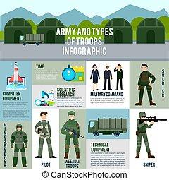 infographic, plat, concept, militair