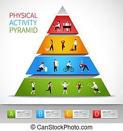 infographic, pyramide, fysisk aktivitet