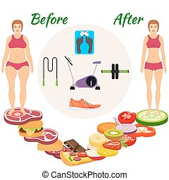 Infographic weight loss. The transition from the harmful...