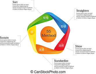 5S Method - Infographic with 5S Method performed by colored...