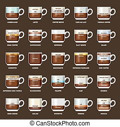Infographic with coffee types. Recipes, proportions. Coffee...