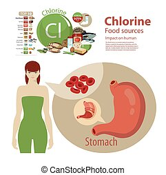 """Chlorine - Infographics """"Chlorine. Food sources."""" Foods with..."""