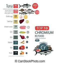 """Infographics """"Chromium in food."""" Food sources of Chromium..."""