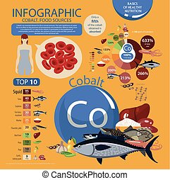"""Infographics """"cobalt. Food sources."""" Foods with the maximum cobalt content. Pie chart, top 10 natural organic products. Fundamentals of healthy eating."""