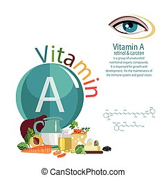 vitamin A - Infographics. Composition of foods with the ...