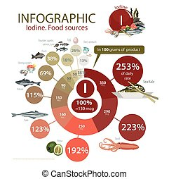 """Infographics """"Iodine. Food sources."""" Food with the maximum..."""