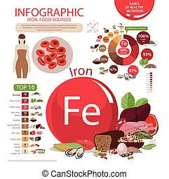 Iron. - Infographics. Iron. Food sources and influence on...