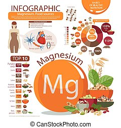 "Magnesium - Infographics ""Magnesium. Food sources."" Pie ..."