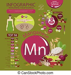 "Manganese. Food sources - Infographics ""Manganese. Food..."
