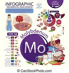 "Molybdenum. Food sources - Infographics ""Molybdenum. Food..."