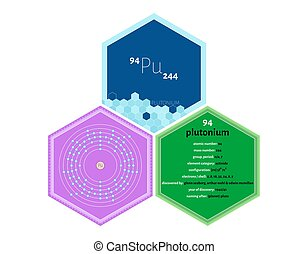 Detailed infographics of the element of Plutonium.