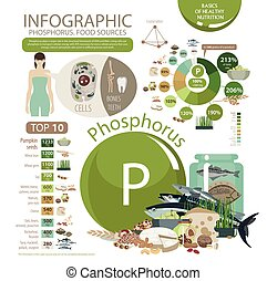 "Phosphorus - Infographics ""Phosphorus. Food sources."" Foods ..."