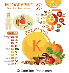 "Infographics ""Potassium. Food sources."" Food with the maximum content of potassium. Interest from the daily rate. Pie chart and top 10. Effect of potassium on the human body."