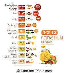 "Infographics ""Potassium in food"". Food sources of potassium..."