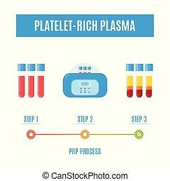 infographics, riche, monde médical, plasma, plaquette, procédure