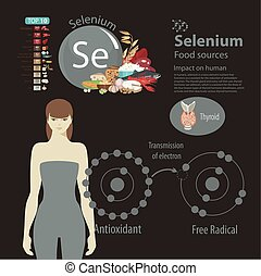 Selenium. - Infographics. Selenium. Food sources and...