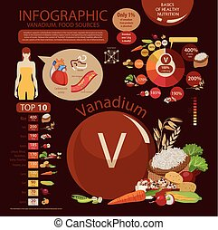 Vanadium - Infographics. Vanadium. Food sources and...