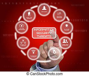 información, mano, dibujado, seguridad, amenazas