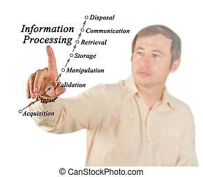 informacja, poddawanie procesowi