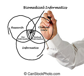 informatics, biomédical