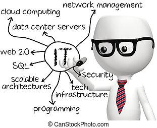 informatietechnologie, programmeur, tekening, informatie technologie