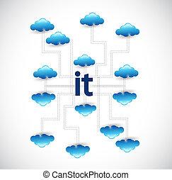 information technology cloud computing network