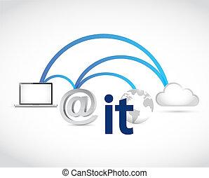 information technology cloud data access