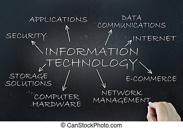 Information technology demonstrated using a flow chart...