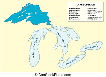 Information vector map of Lake Superior in North America