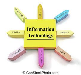 informazioni, note, appiccicoso, tecnologia, sole