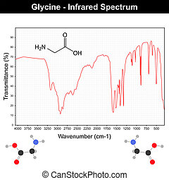 Infrared spectra of glycine - Infrared spectra example on...