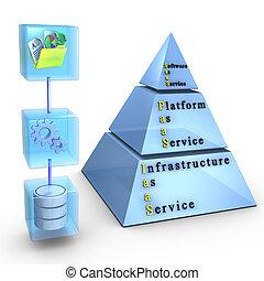 infrastruktur, beräkning, software/application, plattform, ...