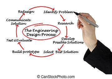 ingeniería, diseño, proceso