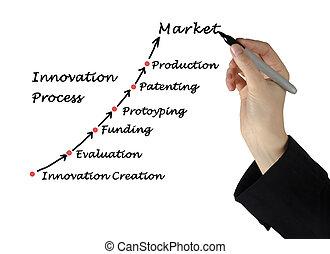 innovación, proceso