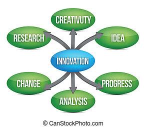 Innovation diagram concept flow chart illustration design