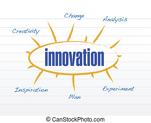 innovation model diagram illustration design over a white...