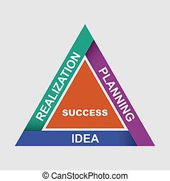 innovatove, idee