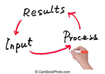 Input, process and results - Cycle of input, process and...